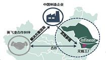 """苏华博士解读英飞凌""""与中国共赢""""战略"""