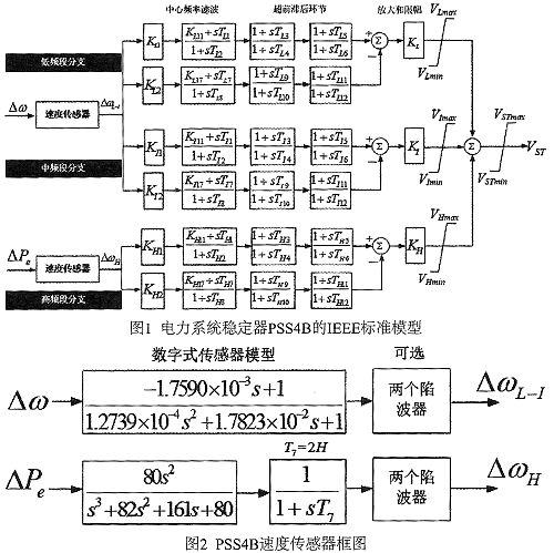 基于TMS320F28335的多频段电力系统稳定器PSS4B的实现