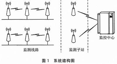 基于ARM9的一种新型馈线自动化终端设计
