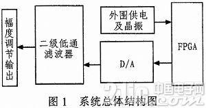 基于FPGA非正弦波形发生器的电路设计