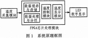 基于FPGA的自动采集控制系统