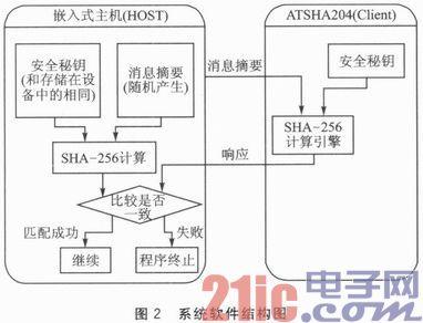 基于ATSHA204的密钥认证系统设计