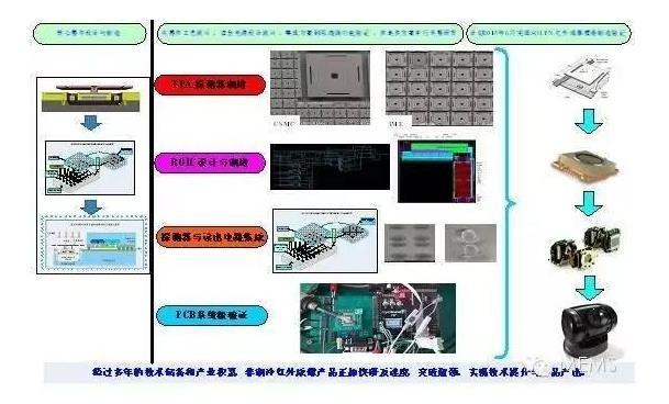 中科院微电子所MEMS传感器研发情况
