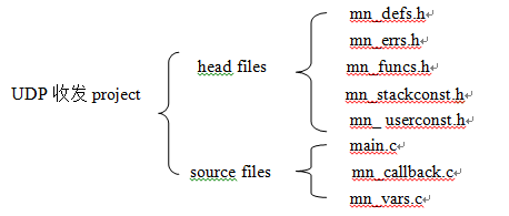 嵌入式以太网解决方案:集设计方案、开发工具于一体