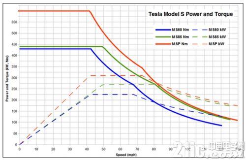 电动汽车电机与普通电机的7点区别