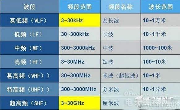 欲通5G大关,还需斩获六大技术