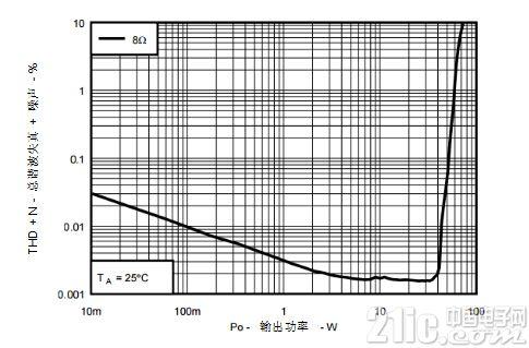 D级放大器如何弥补与高分辨率AB级放大器的差距