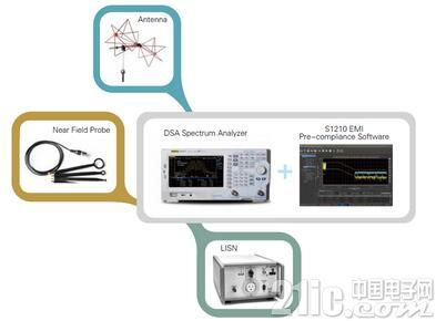 RIGOL推出DSA800E系列经济型频谱分析仪