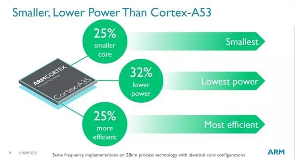 性能暴增30%!ARM Cortex-A73核心下嫁16nm