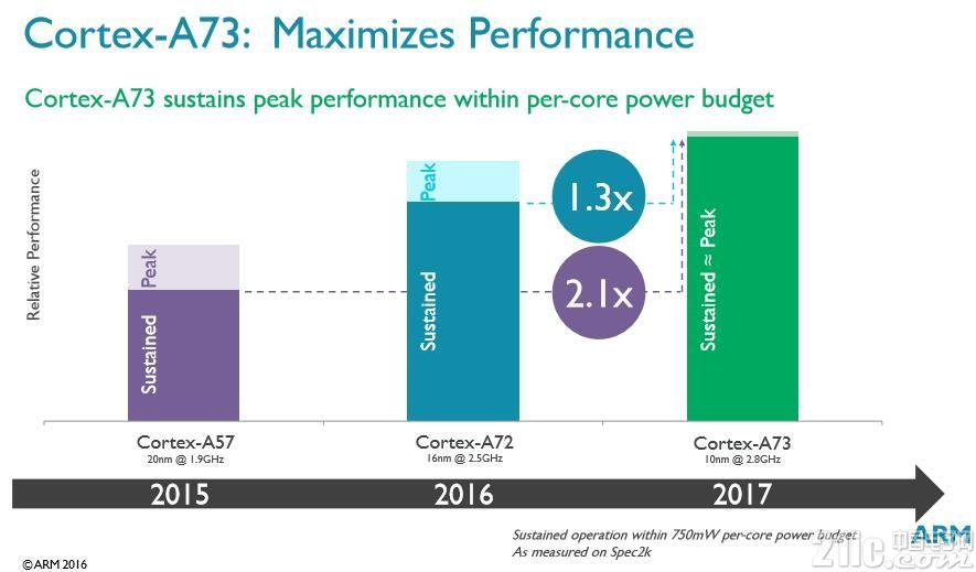不可错过!——Cortex-A73和Mali-G71发布