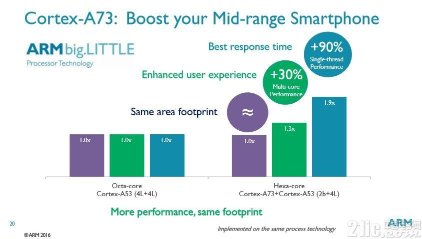 不可错过!――Cortex-A73和Mali-G71发布