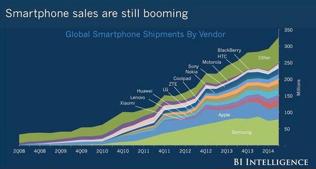 智能手机蓬勃发展时代已不再