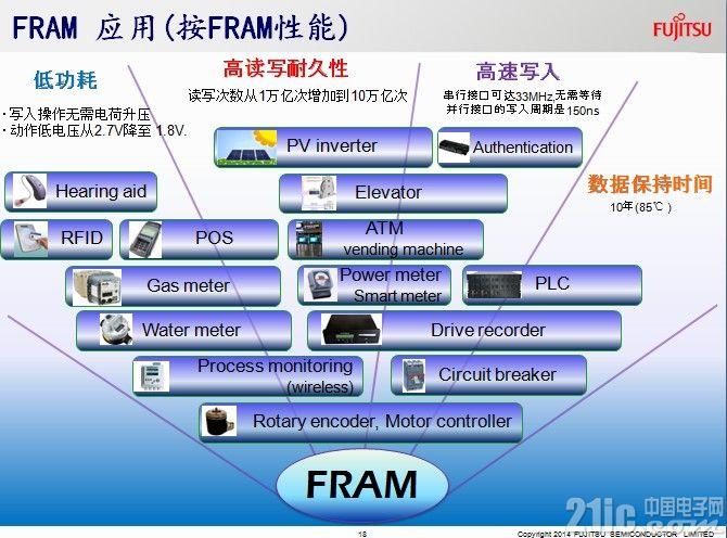 """富士通FRAM""""上天入地"""",拓展更多低功耗、高可靠性应用空间"""