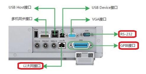 如何根据应用场合选择功率分析仪的通讯接口