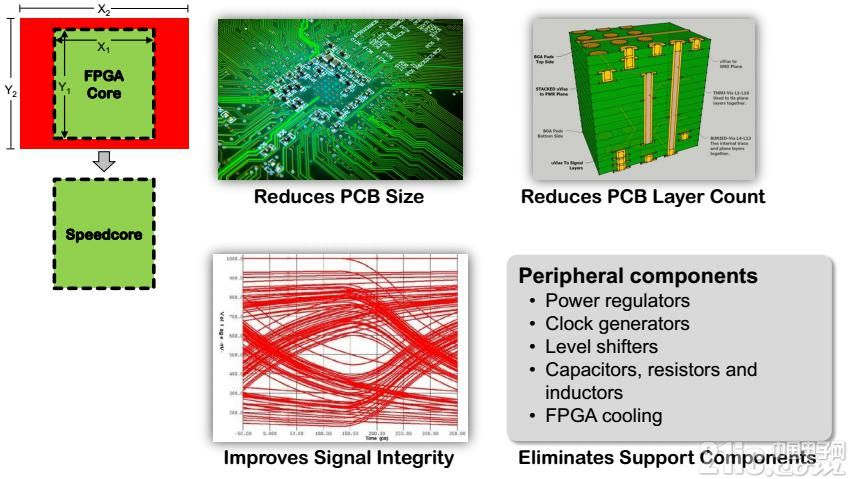 eFPGA终现身,Speedcore会是游戏规则的改变者吗?