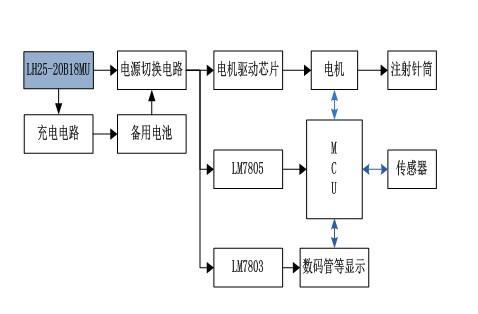 电源模块在医疗器械中的应用