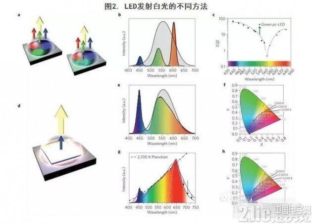 逐步市场细化的白光LED及其他应用详解