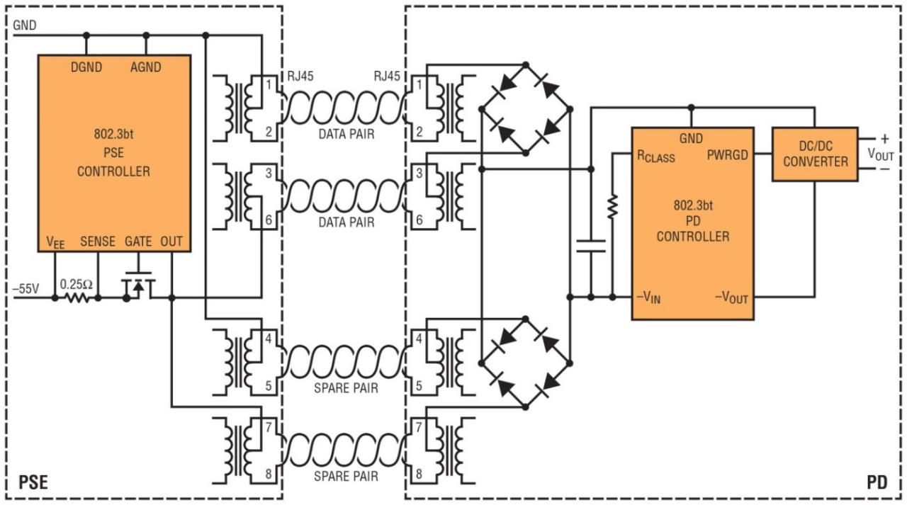 现在就实现 IEEE 802.3bt 71W PoE 标准