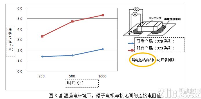 村田导电性粘合剂专用汽车片状多层陶瓷电容器实现商品化