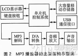 基于AT89C51SND1C单片机的MP3播放器设计