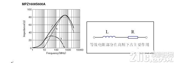 液晶电视电磁兼容设计技术