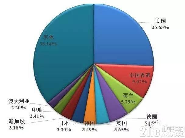 2016年度中国LED产业的发展现状及特点分析
