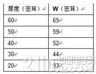 "【PCB设计】天线设计""宝典大全"""
