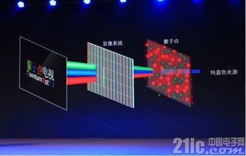 OLED遭冷落,量子点技术好在哪?