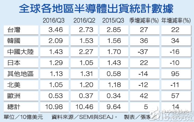 全球半导体设备出货排行 大陆季减37%