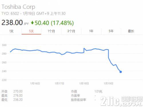 消息称佳能正考虑投资东芝芯片业务