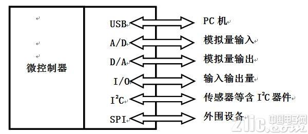 基于PIC单片机USB接口的数据采集系统设计