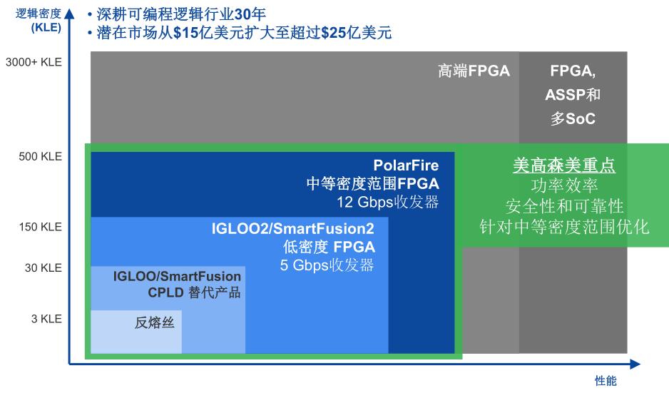 差异化竞争,美高森美PolarFire冲击中密度FPGA市场