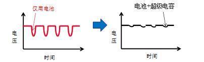 村田高功能能源装置在医疗设备峰值辅助和备份中的必要性