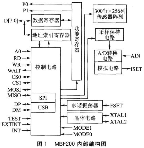 固態指紋傳感器芯片MBF200的結構特點及實現與...