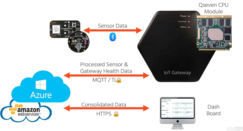 康佳特首款Cloud API 面向物联网网关和物联网边缘服务器