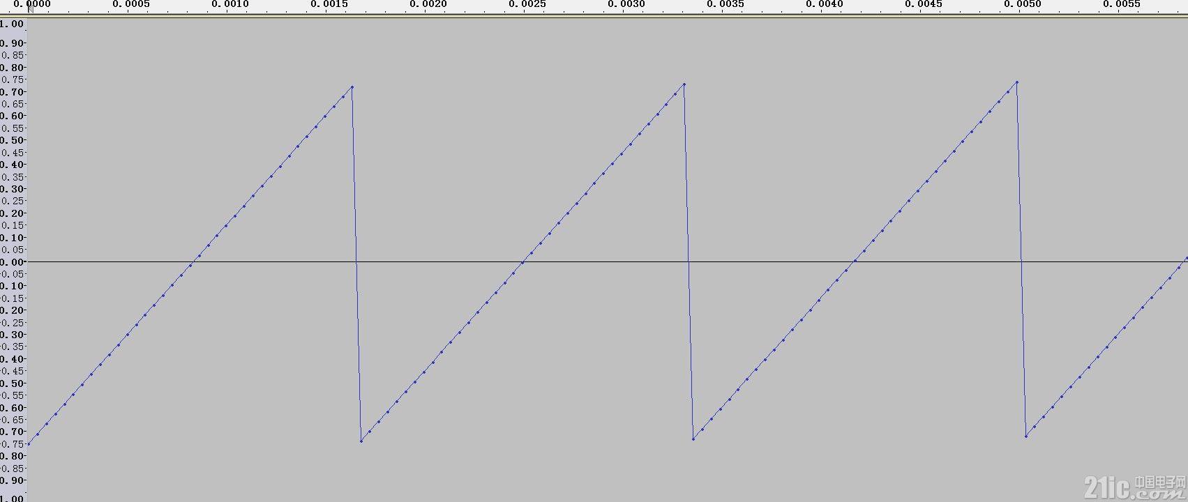 生成的锯齿波形状.jpg