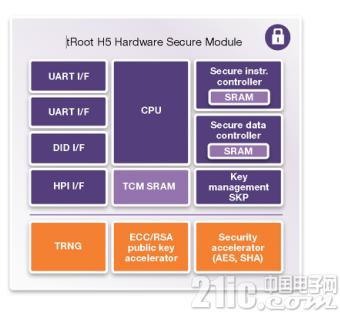 含有密码加速功能的Synopsys高性能新安全模块使安全功能加速了100倍