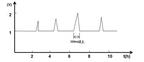 示波器分段存储的典型应用
