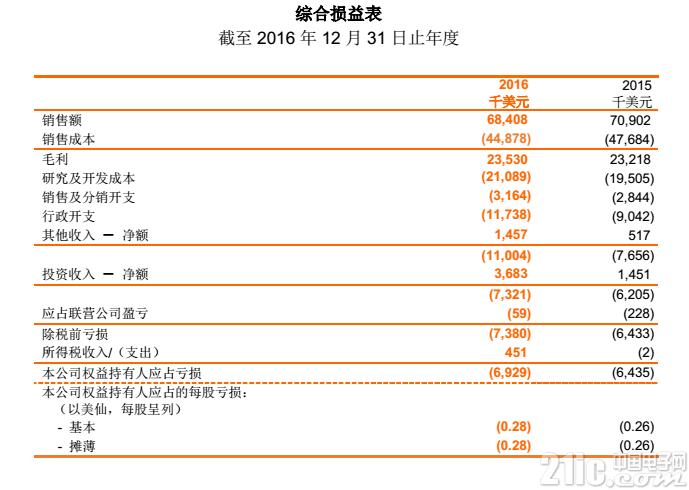 晶门科技公布 2016 年全年业绩,付运量上升至 187.3 百万件