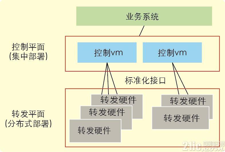中国移动基于SDN和NFV的固网架构演进探讨