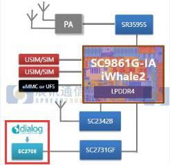 携手Dialog  展讯打造中高端智能手机平台电源方案