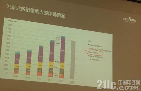 2017,村田将以三年构想、三大市场开启新征程
