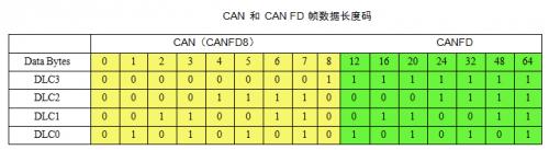 一文详解最新CAN FD协议