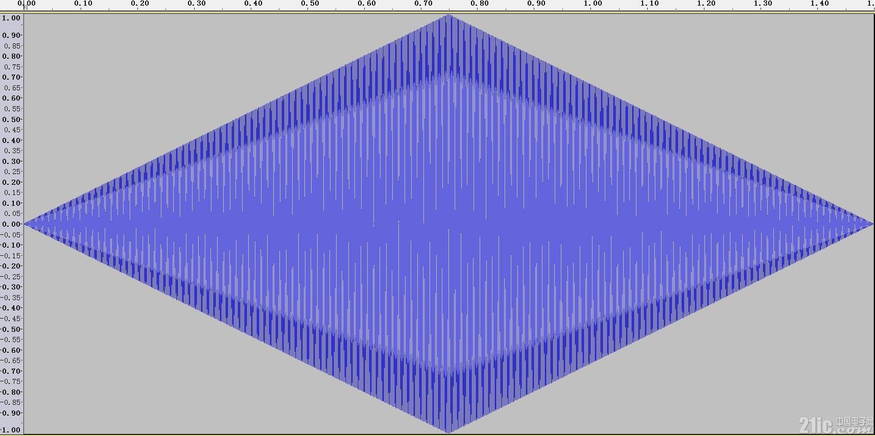 生成的幅度先增强后减弱的正弦音频形状.jpg