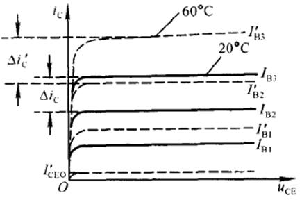 如何使功率分析仪测量结果更准确