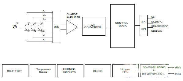 植入式动作传感器芯片设计方案