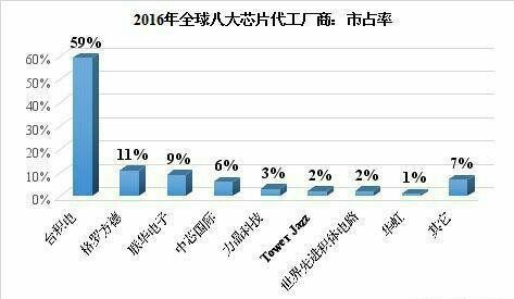 中芯国际追逐芯片强国梦:在2018年就要投产更先进的制程工艺