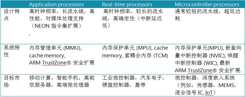 ARM Cortex-M 处理器家族介绍和比较