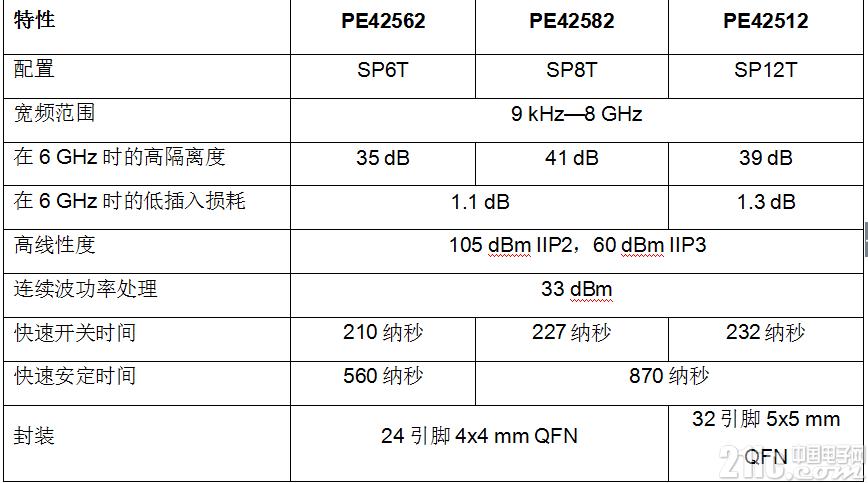 派更半导体公司高掷数射频开关可为测试与测量设计提供无可比拟的灵活性和高性能