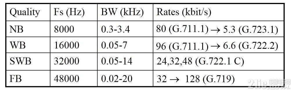 ITU音频算法分类.jpg